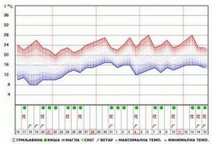 Temperatura za Grad Požarevac se meri u Velikom Gradištu i Smederevskoj Palanci 3918