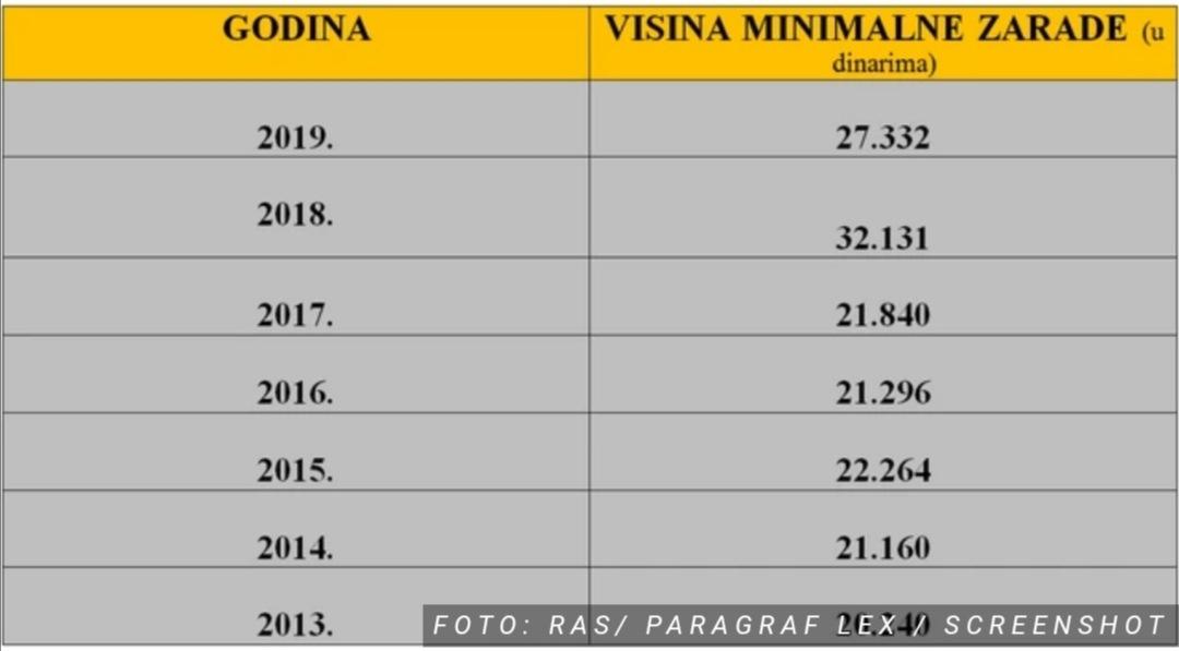 Više od 350.000 radnika u Srbiji čeka NOVI MINIMALAC, slede pregovori 40419
